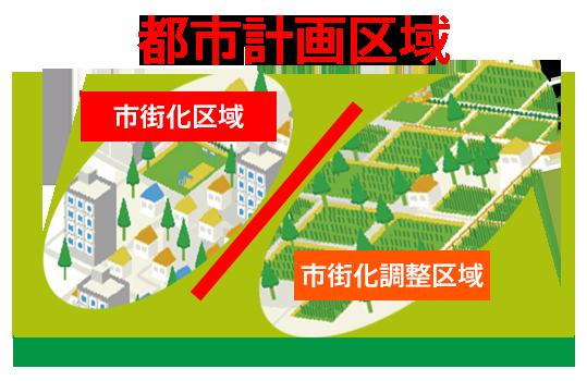 市街化調整区域